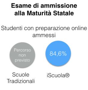 esame ammissione maturità scuola digitale