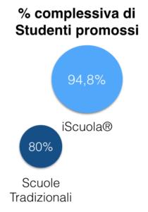 iScuola digitale studenti