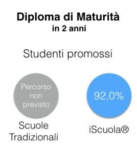 diploma maturità online
