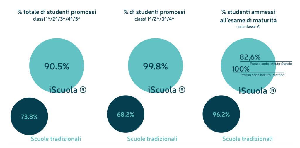 buone vacanze risultati studenti iScuola® recupero anni scolastici